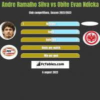 Andre Ramalho Silva vs Obite Evan Ndicka h2h player stats