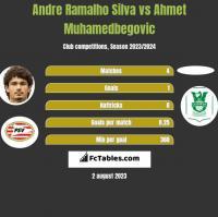Andre Ramalho Silva vs Ahmet Muhamedbegovic h2h player stats