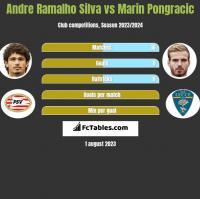 Andre Ramalho Silva vs Marin Pongracic h2h player stats