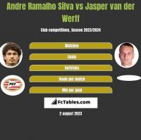 Andre Ramalho Silva vs Jasper van der Werff h2h player stats