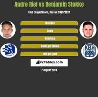 Andre Riel vs Benjamin Stokke h2h player stats