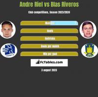 Andre Riel vs Blas Riveros h2h player stats