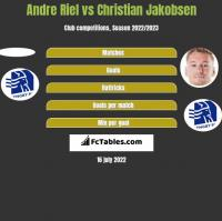 Andre Riel vs Christian Jakobsen h2h player stats