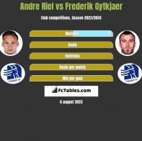 Andre Riel vs Frederik Gytkjaer h2h player stats