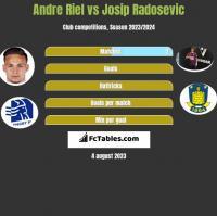 Andre Riel vs Josip Radosevic h2h player stats