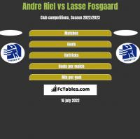 Andre Riel vs Lasse Fosgaard h2h player stats