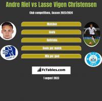Andre Riel vs Lasse Vigen Christensen h2h player stats