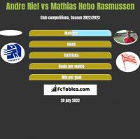 Andre Riel vs Mathias Hebo Rasmussen h2h player stats