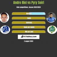Andre Riel vs Pyry Soiri h2h player stats
