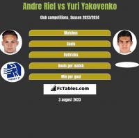 Andre Riel vs Yuri Yakovenko h2h player stats
