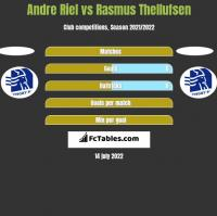 Andre Riel vs Rasmus Thellufsen h2h player stats