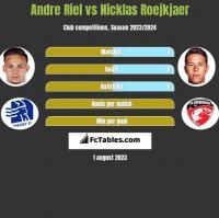 Andre Riel vs Nicklas Roejkjaer h2h player stats