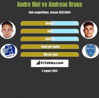 Andre Riel vs Andreas Bruus h2h player stats