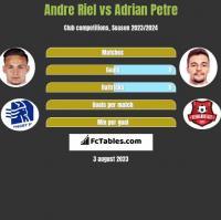 Andre Riel vs Adrian Petre h2h player stats