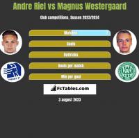 Andre Riel vs Magnus Westergaard h2h player stats