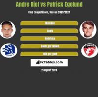 Andre Riel vs Patrick Egelund h2h player stats