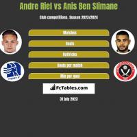 Andre Riel vs Anis Ben Slimane h2h player stats