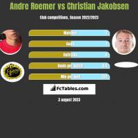 Andre Roemer vs Christian Jakobsen h2h player stats