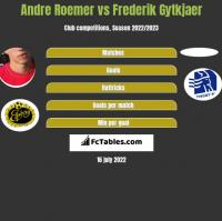 Andre Roemer vs Frederik Gytkjaer h2h player stats