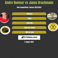 Andre Roemer vs Janus Drachmann h2h player stats