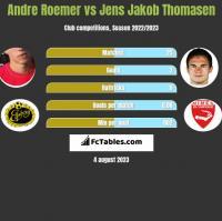 Andre Roemer vs Jens Jakob Thomasen h2h player stats