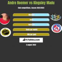 Andre Roemer vs Kingsley Madu h2h player stats