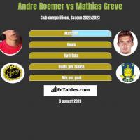 Andre Roemer vs Mathias Greve h2h player stats