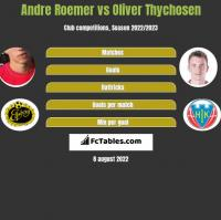 Andre Roemer vs Oliver Thychosen h2h player stats