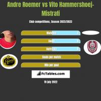 Andre Roemer vs Vito Hammershoej-Mistrati h2h player stats