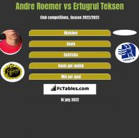 Andre Roemer vs Ertugrul Teksen h2h player stats