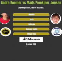 Andre Roemer vs Mads Froekjaer-Jensen h2h player stats