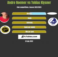 Andre Roemer vs Tobias Klysner h2h player stats
