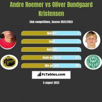 Andre Roemer vs Oliver Bundgaard Kristensen h2h player stats