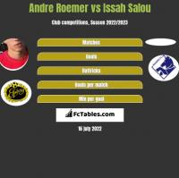 Andre Roemer vs Issah Salou h2h player stats
