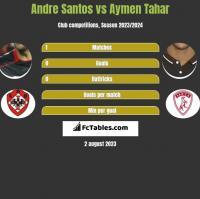 Andre Santos vs Aymen Tahar h2h player stats