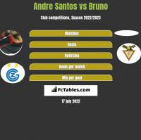 Andre Santos vs Bruno h2h player stats