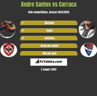 Andre Santos vs Carraca h2h player stats