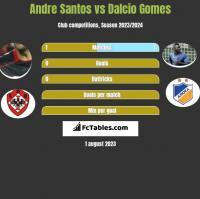 Andre Santos vs Dalcio Gomes h2h player stats