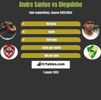 Andre Santos vs Dieguinho h2h player stats