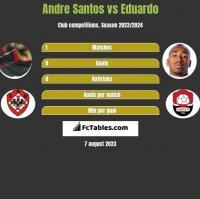 Andre Santos vs Eduardo h2h player stats