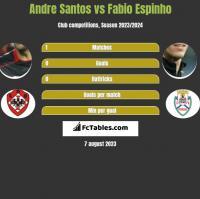 Andre Santos vs Fabio Espinho h2h player stats