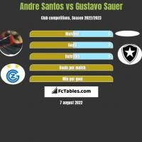 Andre Santos vs Gustavo Sauer h2h player stats