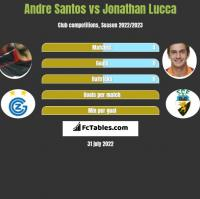 Andre Santos vs Jonathan Lucca h2h player stats