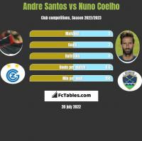 Andre Santos vs Nuno Coelho h2h player stats