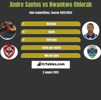 Andre Santos vs Nwankwo Obiorah h2h player stats