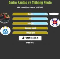 Andre Santos vs Thibang Phete h2h player stats
