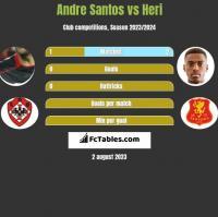 Andre Santos vs Heri h2h player stats
