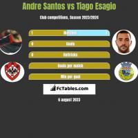 Andre Santos vs Tiago Esagio h2h player stats