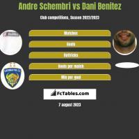 Andre Schembri vs Dani Benitez h2h player stats