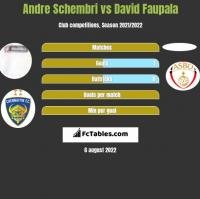 Andre Schembri vs David Faupala h2h player stats
